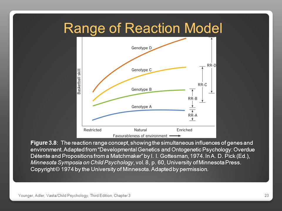 Range of Reaction Model
