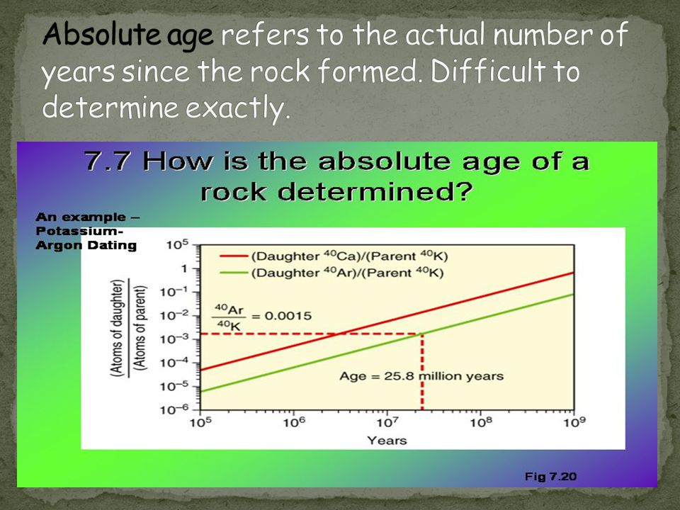 Absolute age refers to the actual number of years since the rock formed.