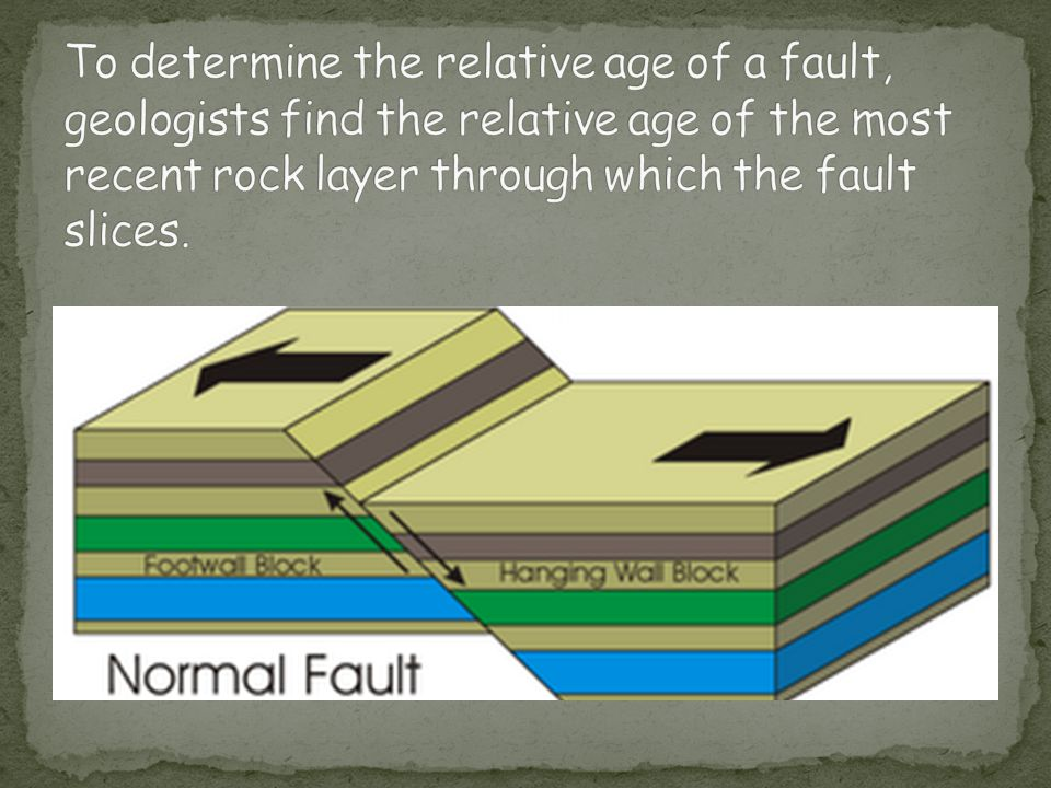 To determine the relative age of a fault, geologists find the relative age of the most recent rock layer through which the fault slices.