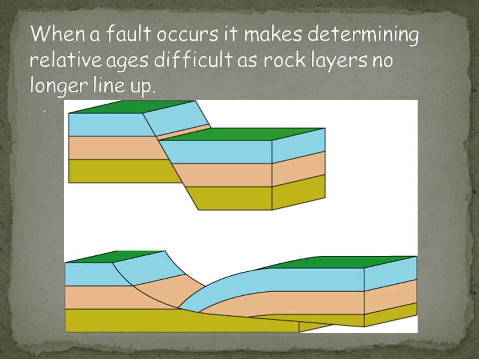 When a fault occurs it makes determining relative ages difficult as rock layers no longer line up.