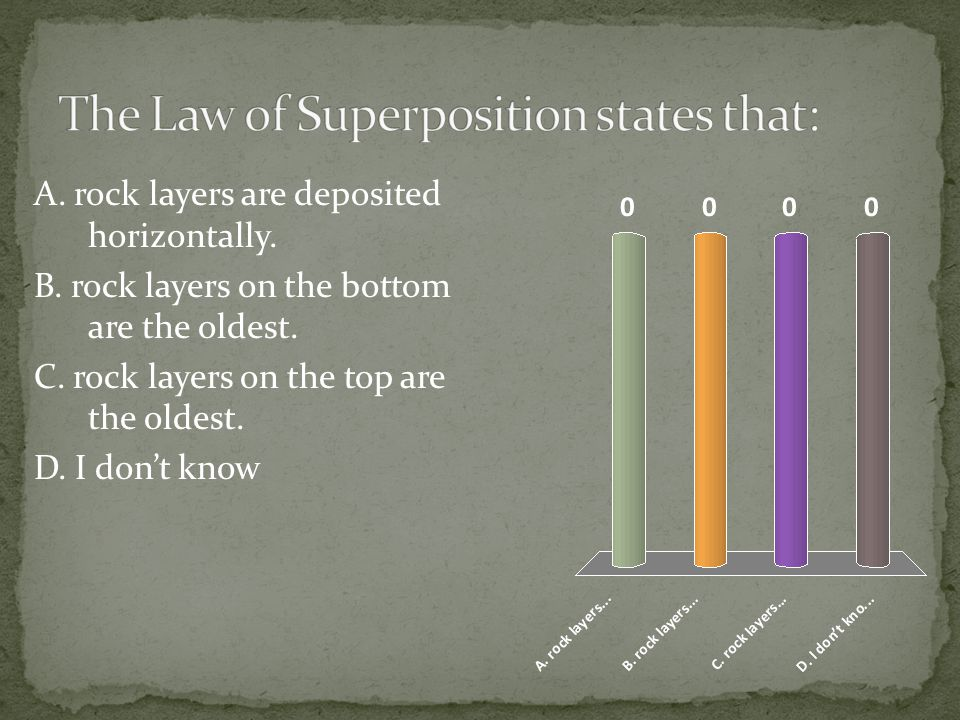The Law of Superposition states that: