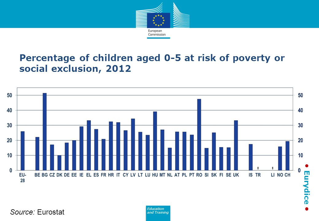 Percentage of children aged 0-5 at risk of poverty or social exclusion, 2012