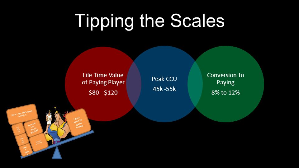 Tipping the Scales Life Time Value of Paying Player
