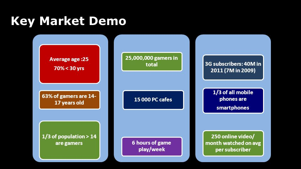 Key Market Demo Average age :25 25,000,000 gamers in total