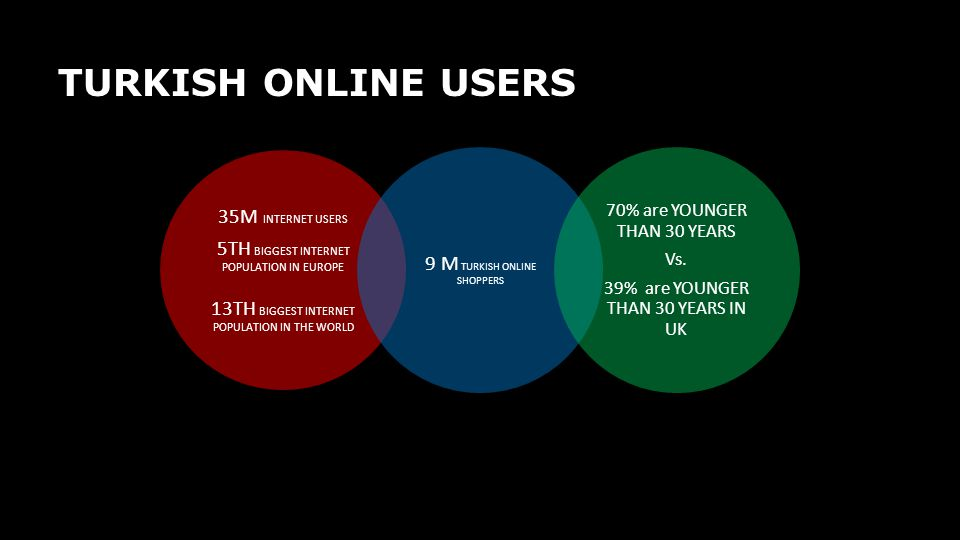 TURKISH ONLINE USERS 35M INTERNET USERS