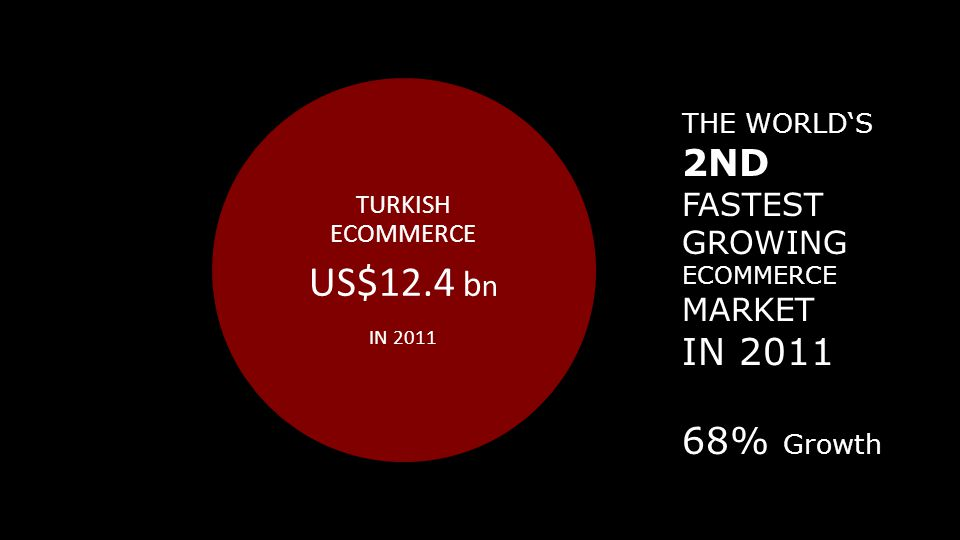US$12.4 bn 2ND IN 2011 68% Growth FASTEST GROWING MARKET