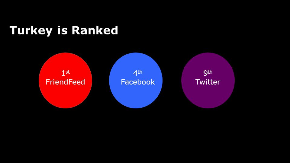 Social Media Turkey is Ranked 1st FriendFeed 4th Facebook 9th Twitter