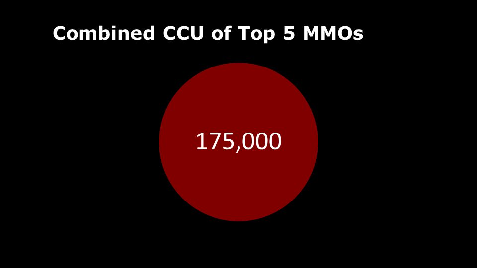 Combined CCU of Top 5 MMOs