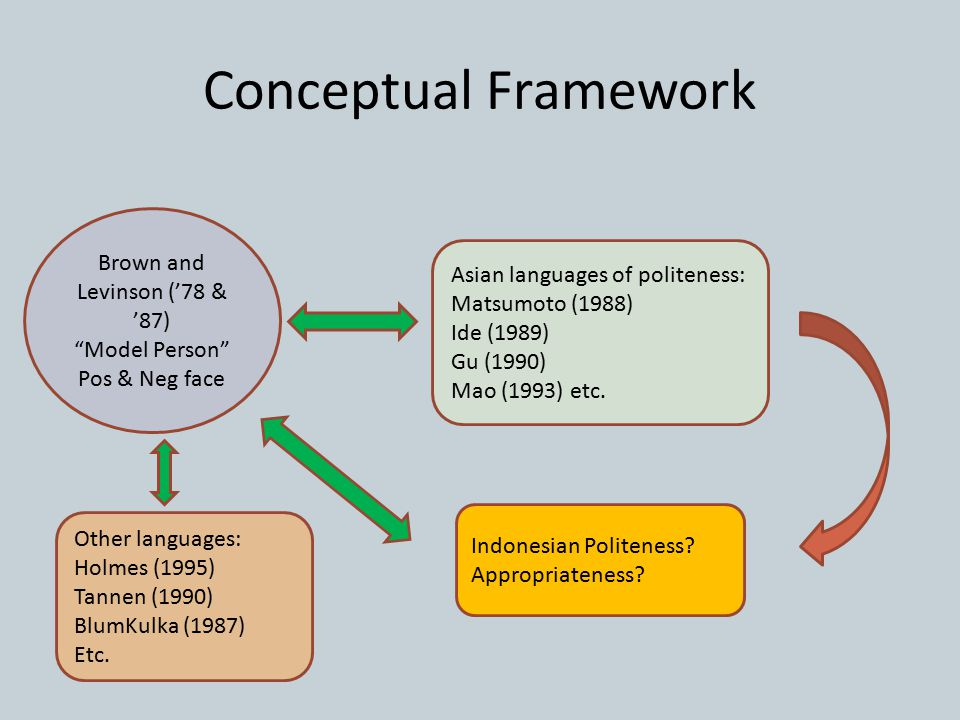 Conceptual Framework Brown and Levinson ('78 & '87)