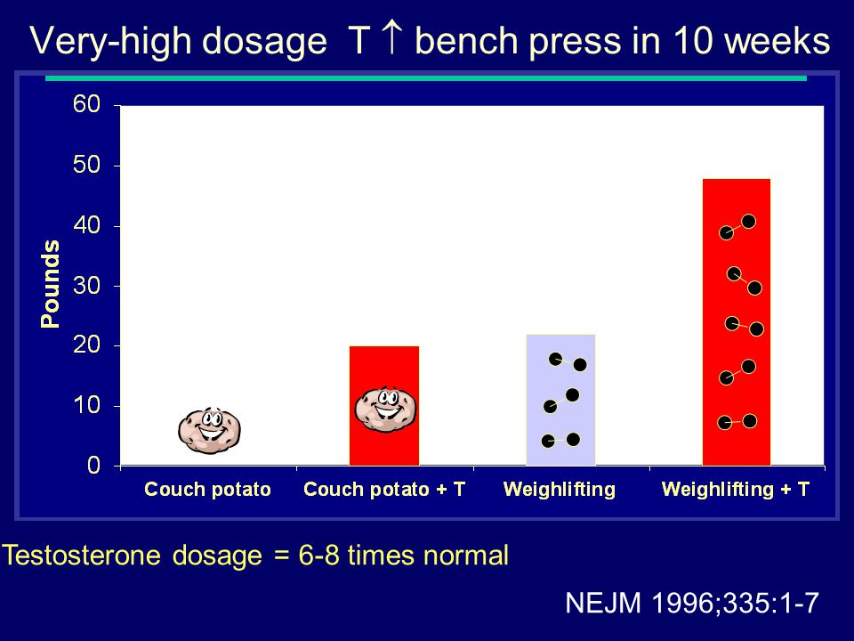 Very-high dosage T  bench press in 10 weeks