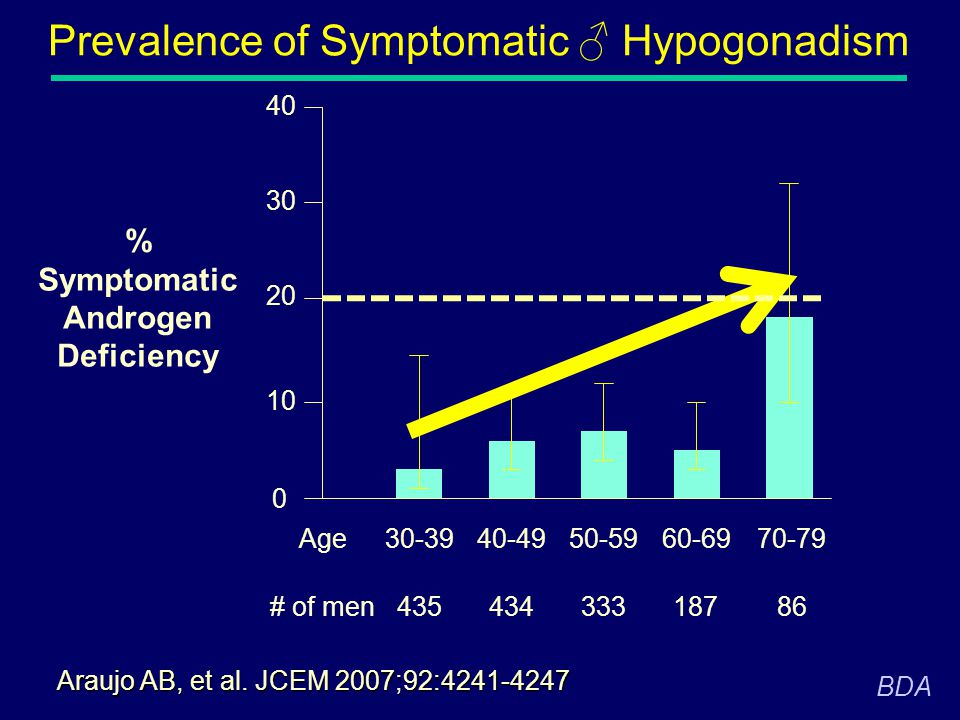 Prevalence of Symptomatic ♂ Hypogonadism