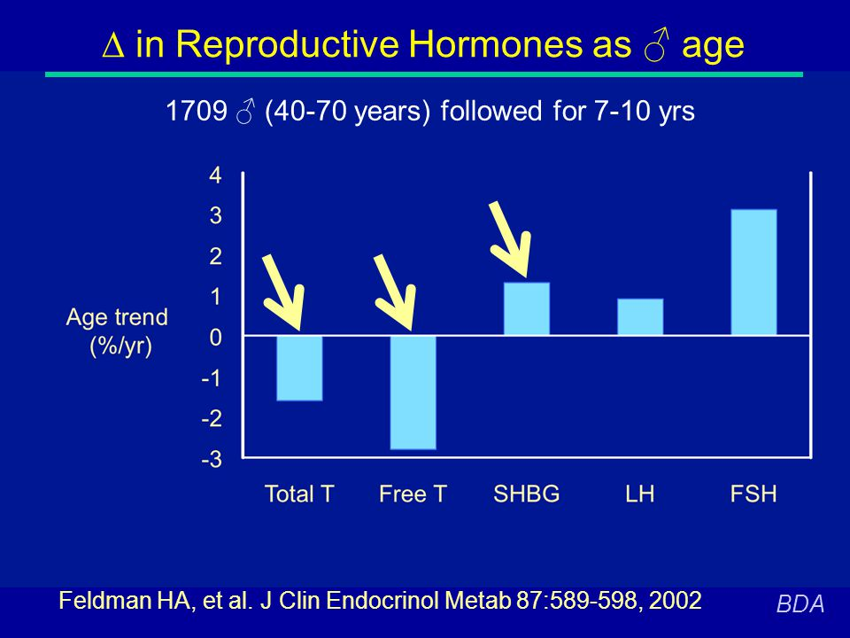 D in Reproductive Hormones as ♂ age