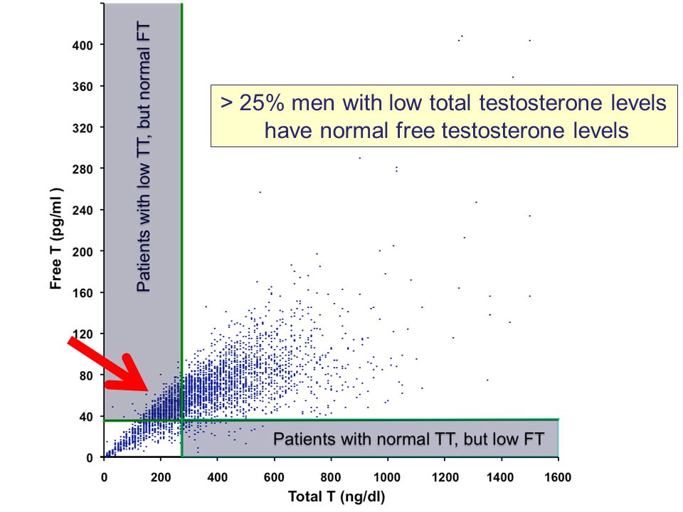 > 25% men with low total testosterone levels
