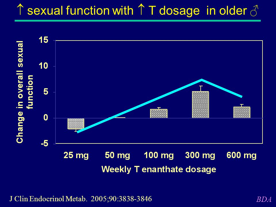  sexual function with  T dosage in older ♂