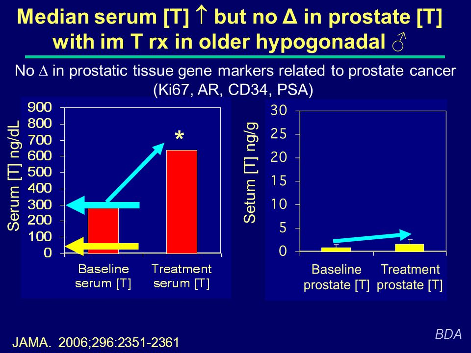 No D in prostatic tissue gene markers related to prostate cancer