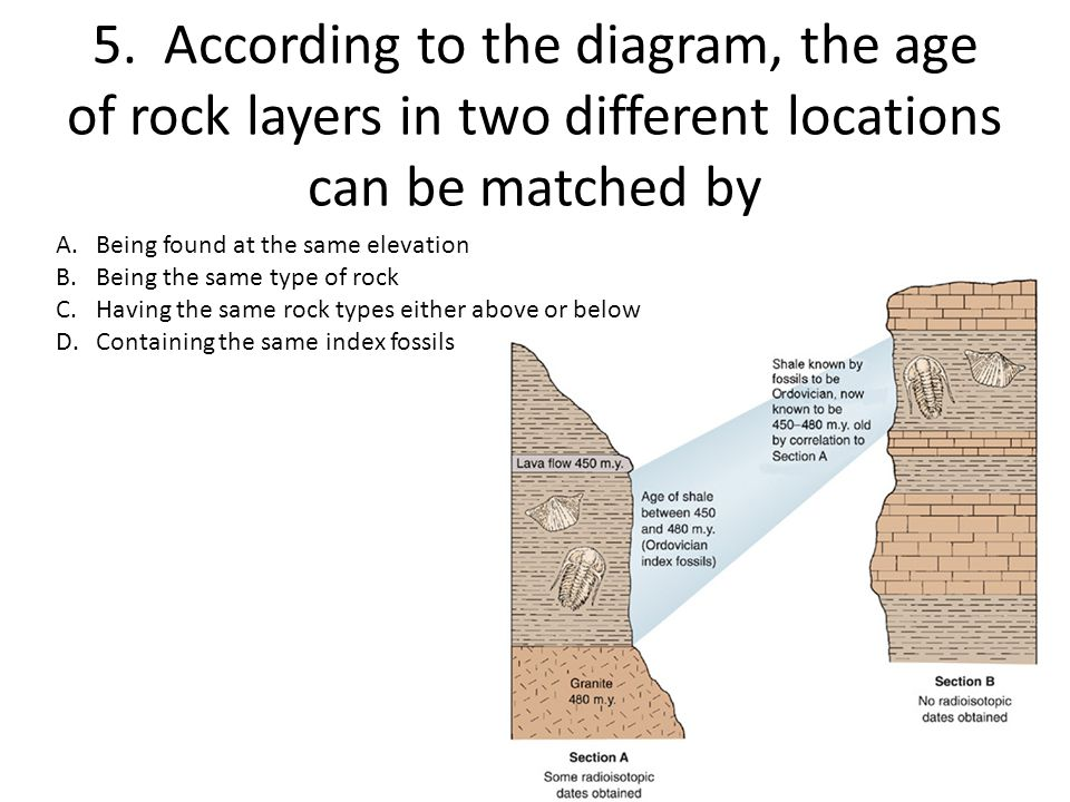 5. According to the diagram, the age of rock layers in two different locations can be matched by