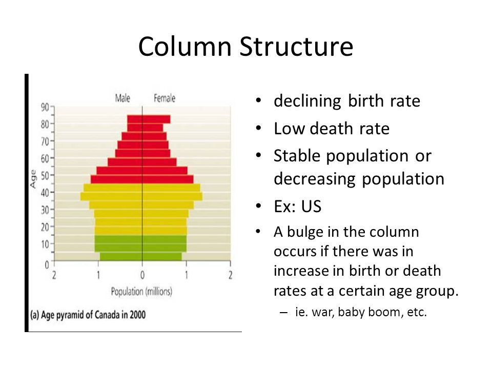 Column Structure declining birth rate Low death rate