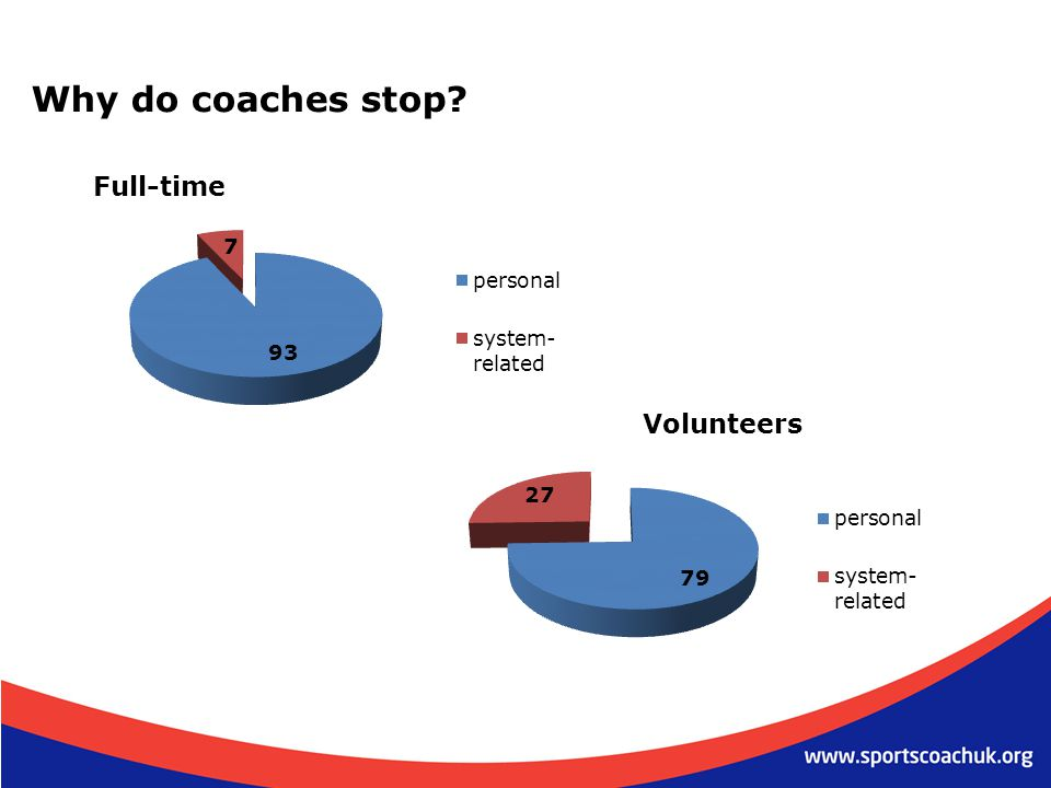 Why do coaches stop Full-time Volunteers
