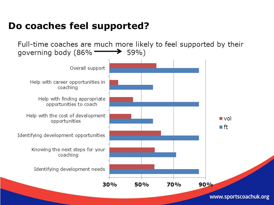 Do coaches feel supported