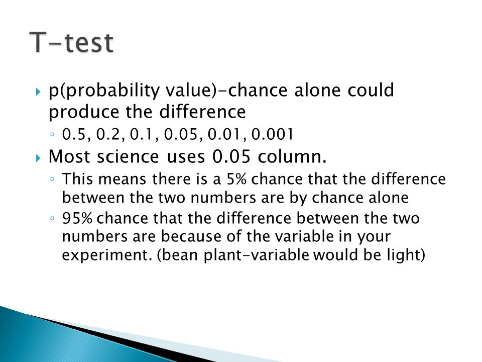 T-test p(probability value)-chance alone could produce the difference