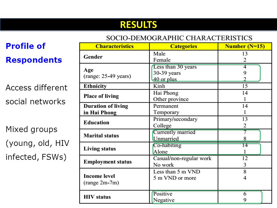RESULTS Profile of Respondents Access different social networks