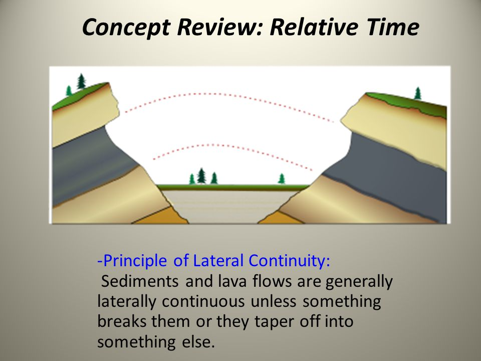 Concept Review: Relative Time