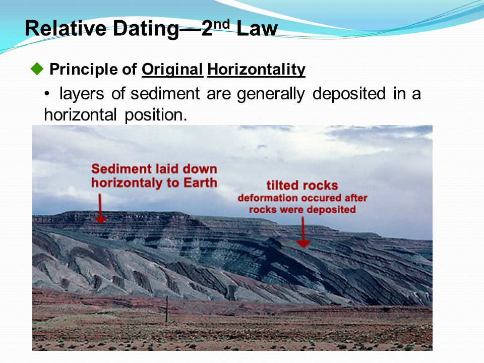 Relative Dating—2nd Law