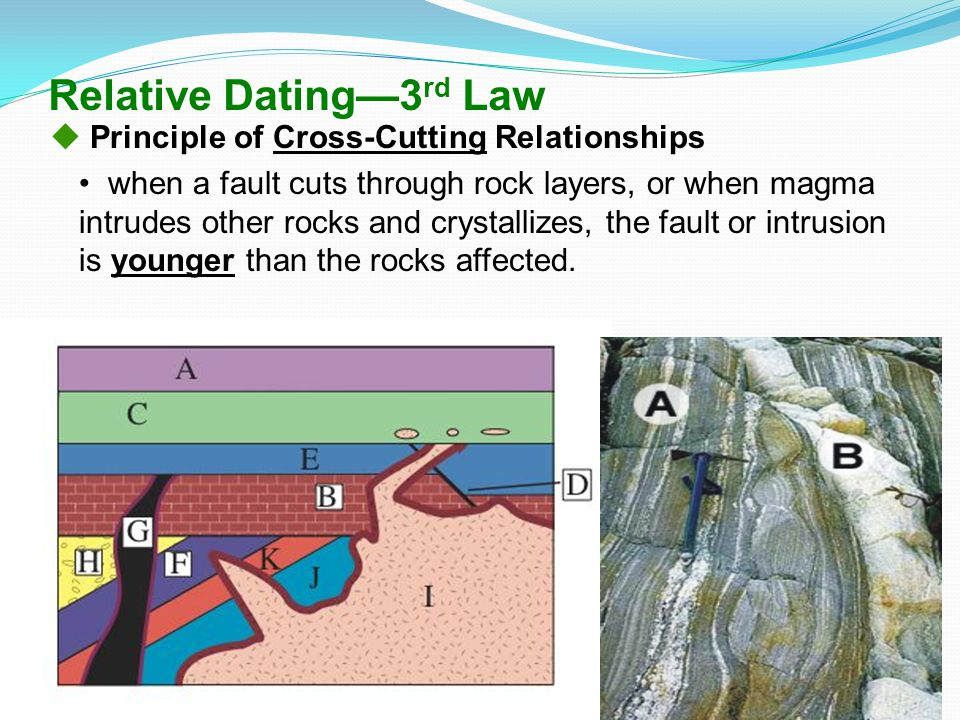 Relative Dating—3rd Law