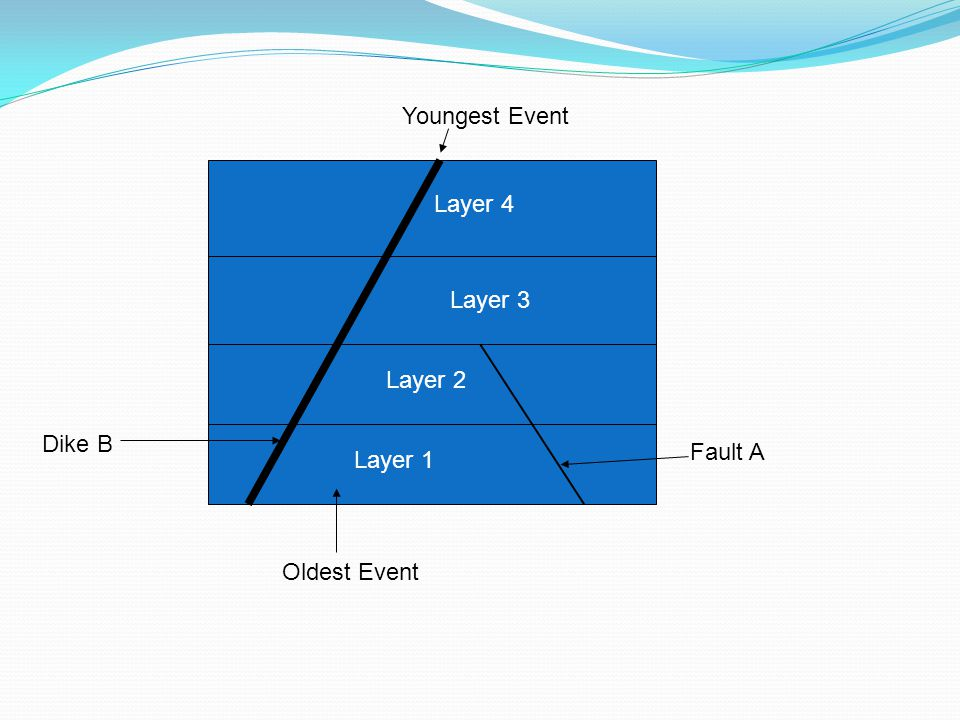 Youngest Event Layer 4 Layer 3 Layer 2 Dike B Fault A Layer 1 Oldest Event