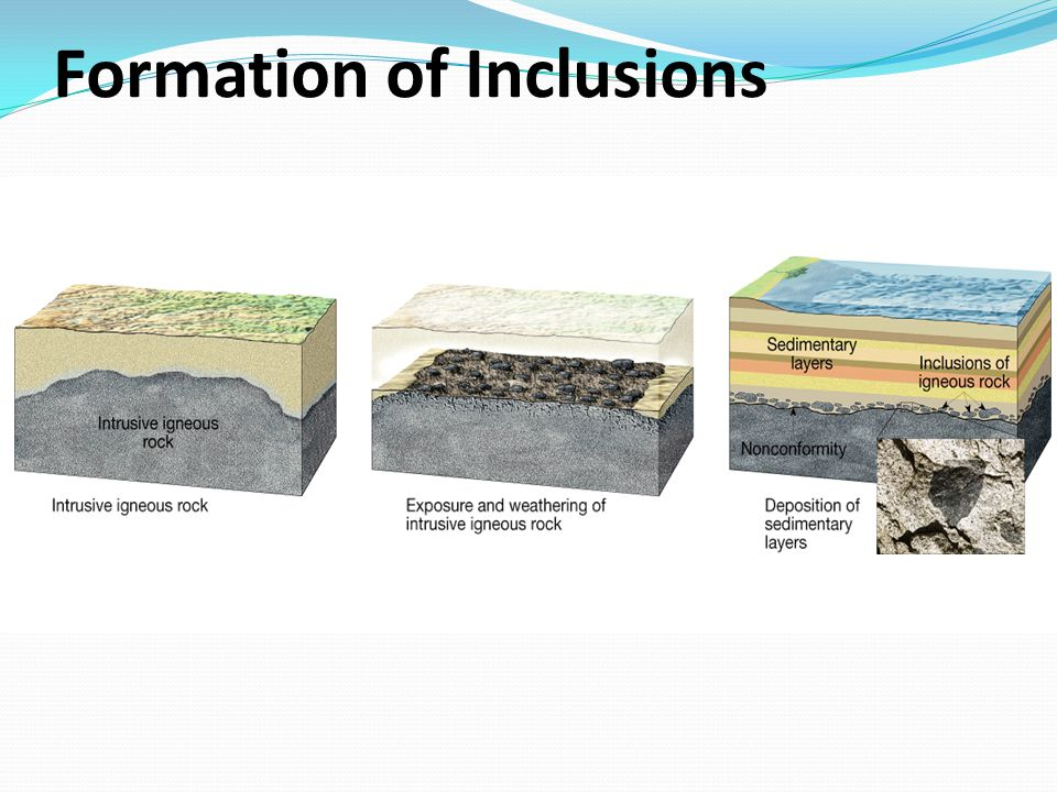 Formation of Inclusions