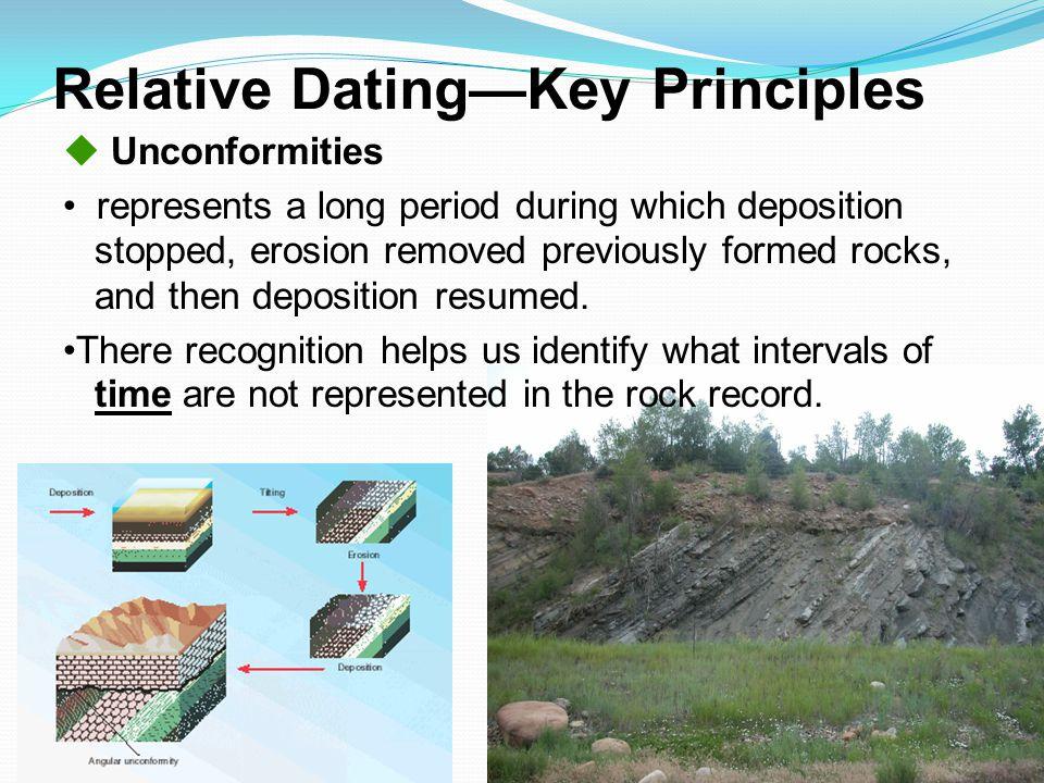 Relative Dating—Key Principles