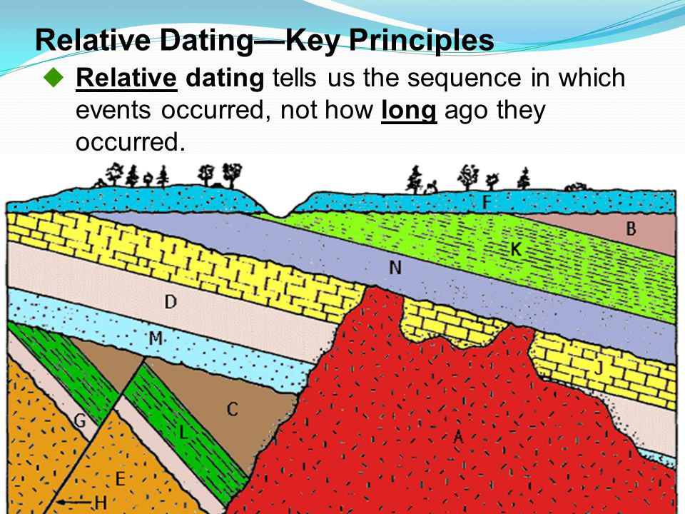 what is meant by relative age dating Relative age dating depositional relative ages from sequence of rock deposition definition: • a rock unit is younger than the one below and older than the.