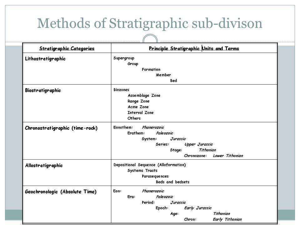 Methods of Stratigraphic sub-divison