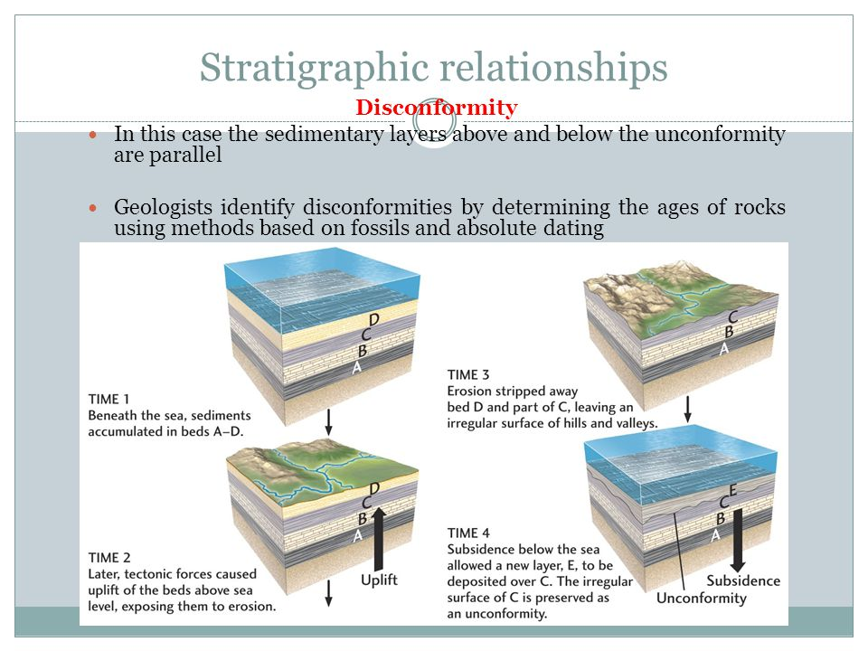 Stratigraphy dating technique