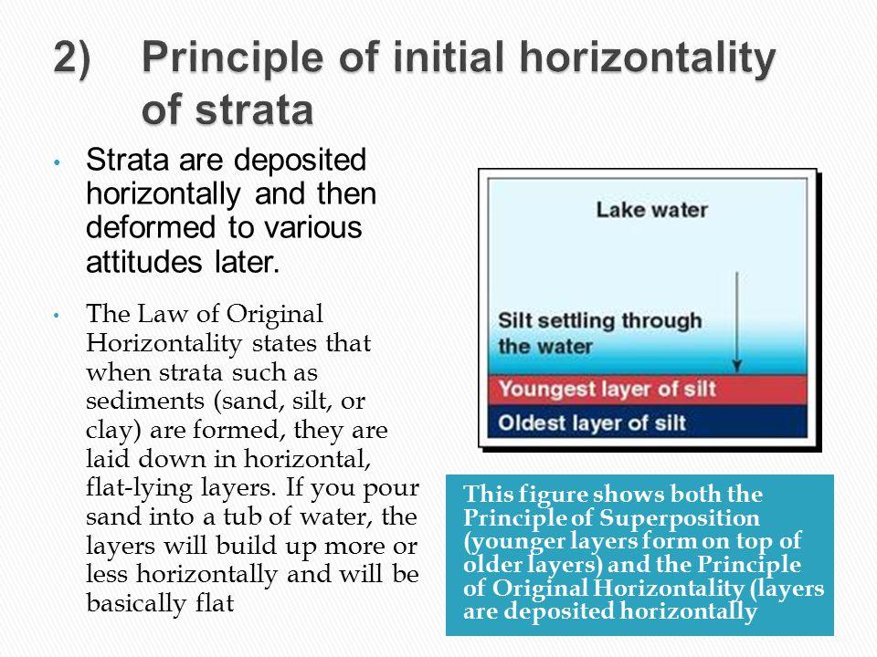 2) Principle of initial horizontality of strata