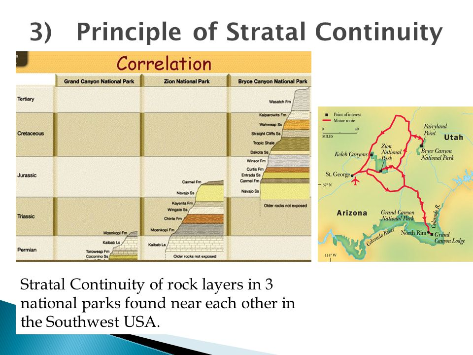 3) Principle of Stratal Continuity