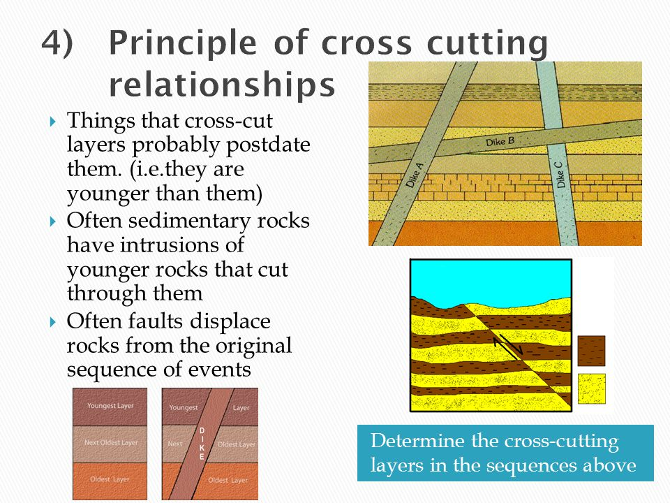 4) Principle of cross cutting relationships