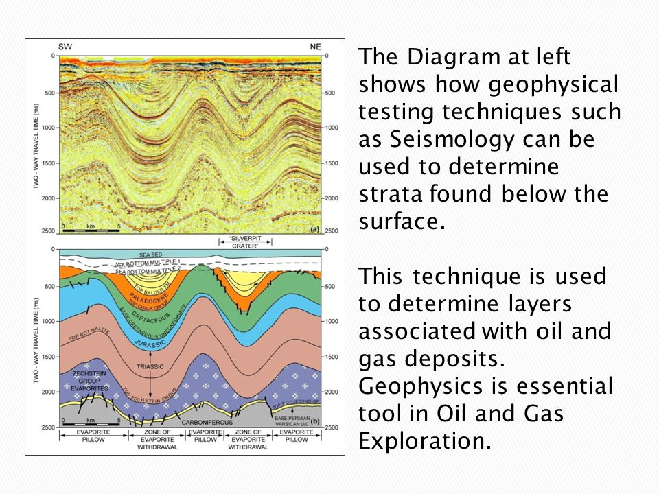 The Diagram at left shows how geophysical testing techniques such as Seismology can be used to determine strata found below the surface.