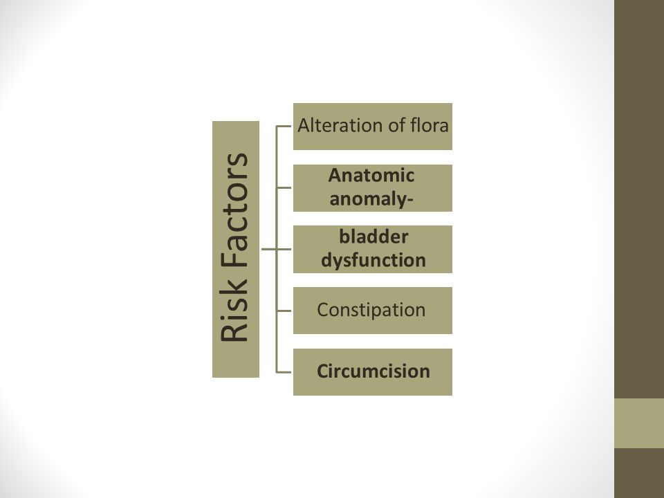 Risk Factors Alteration of flora Anatomic anomaly- bladder dysfunction