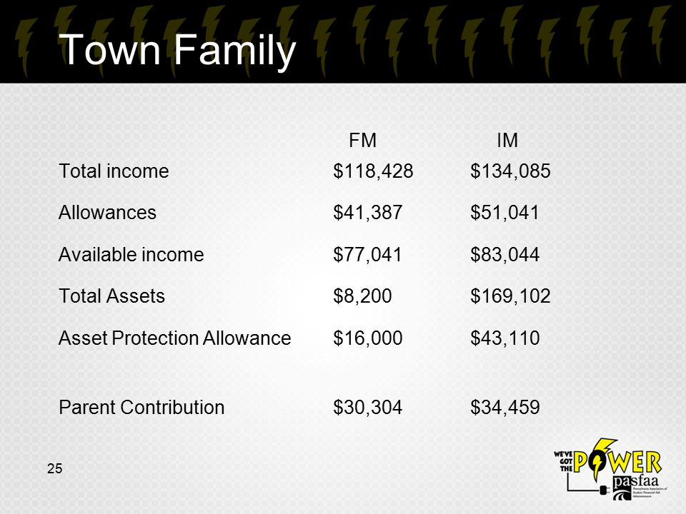 Town Family FM IM Total income $118,428 $134,085