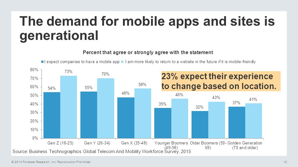 The demand for mobile apps and sites is generational