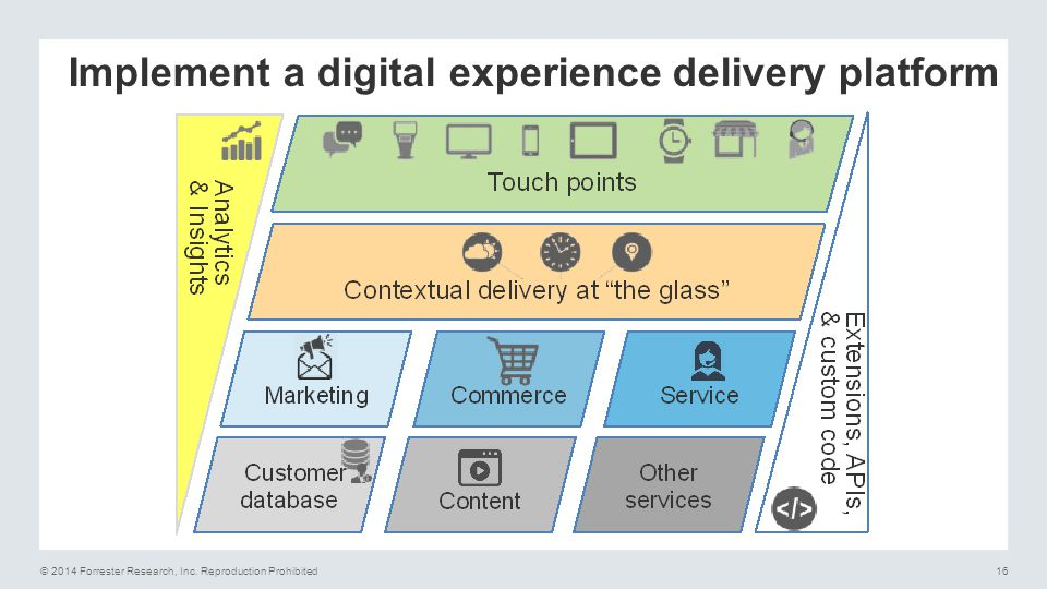 Implement a digital experience delivery platform