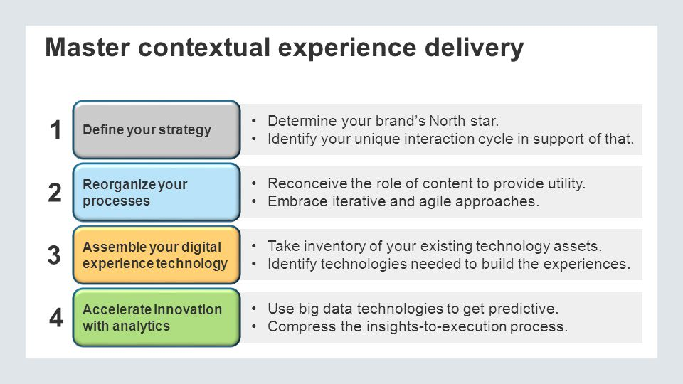 Master contextual experience delivery