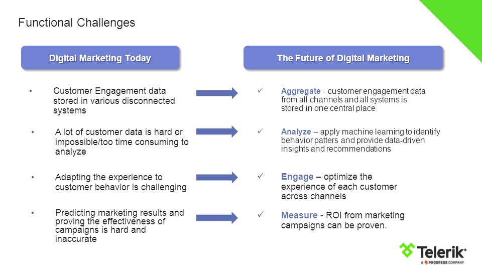 Digital Marketing Today The Future of Digital Marketing