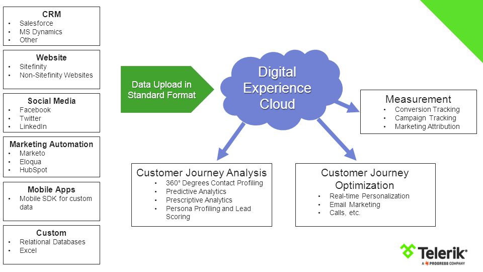 Digital Experience Cloud