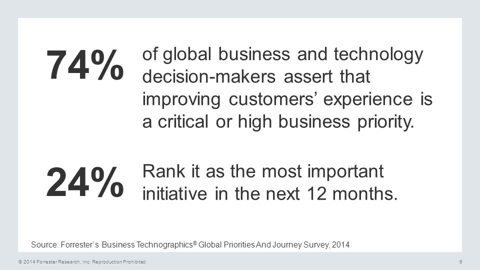 74% of global business and technology decision-makers assert that improving customers' experience is a critical or high business priority.