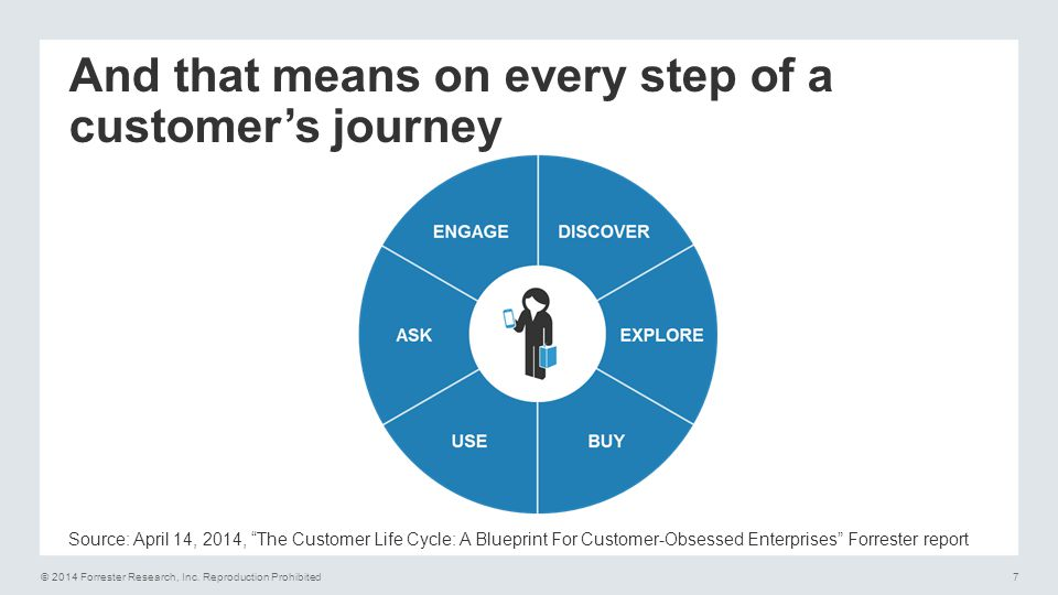 And that means on every step of a customer's journey