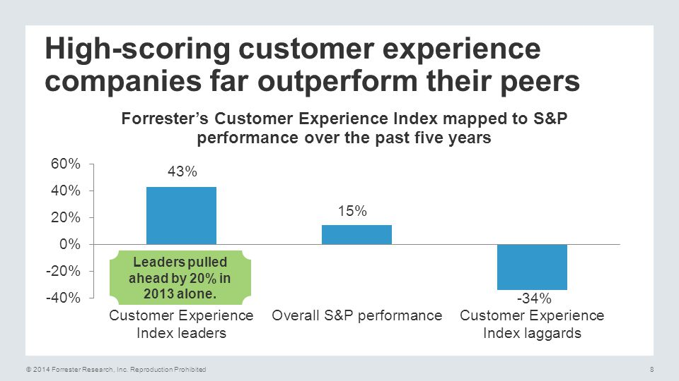 High-scoring customer experience companies far outperform their peers