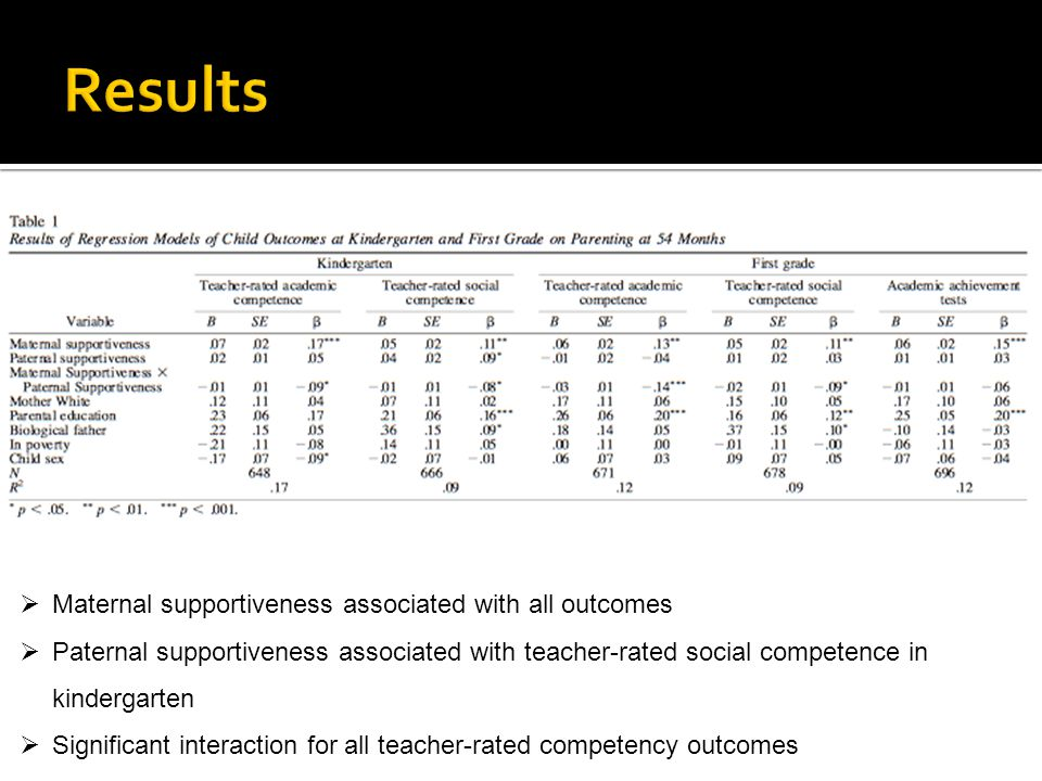 Results Maternal supportiveness associated with all outcomes