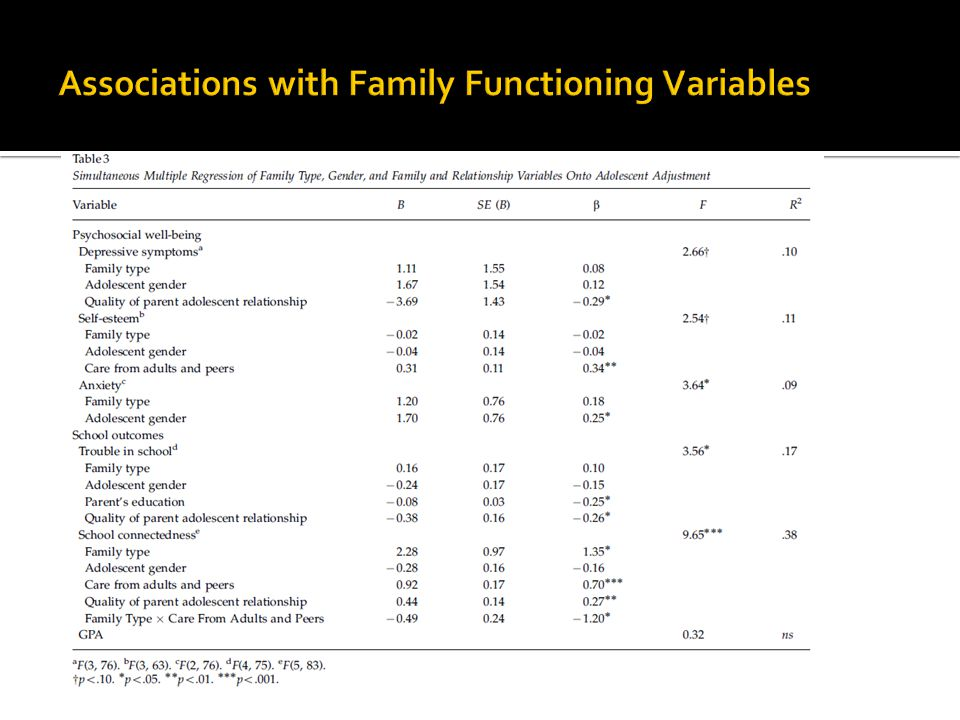 Associations with Family Functioning Variables